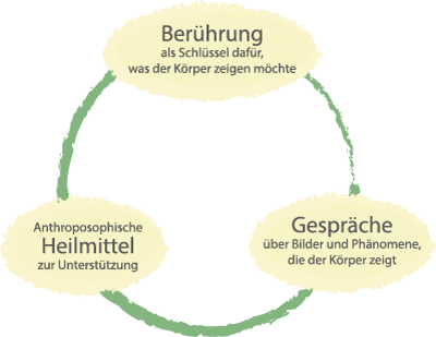 Heilpraktiker Frankfurt Behandlungskonzept